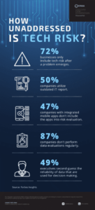 tech risk is poorly adressed by company, according to survey