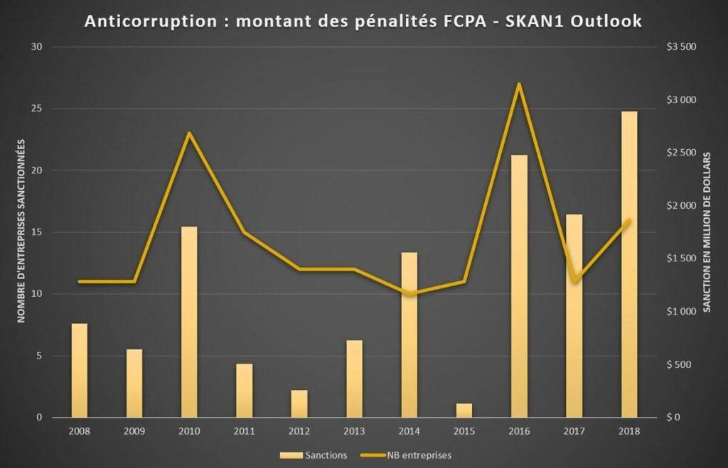 index 2018 Fcpa Blog affaire anticorruption pénalité sanction SEC DOJ Sapin 2 et UK Bribery Act