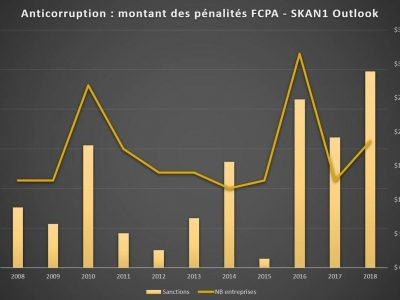 index 2018 Fcpa Blog affaire anticorruption pénalité sanction SEC DOJ Sapin 2 et UK Bribery Act
